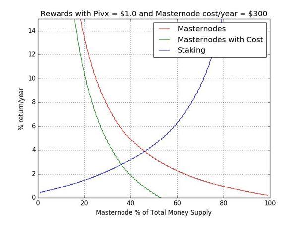 PIVX masternode rewards